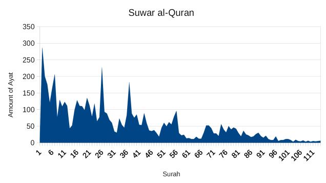 Suwar al-Quran